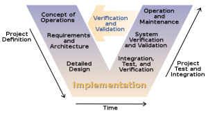 599px-Systems_Engineering_Process_II_svg